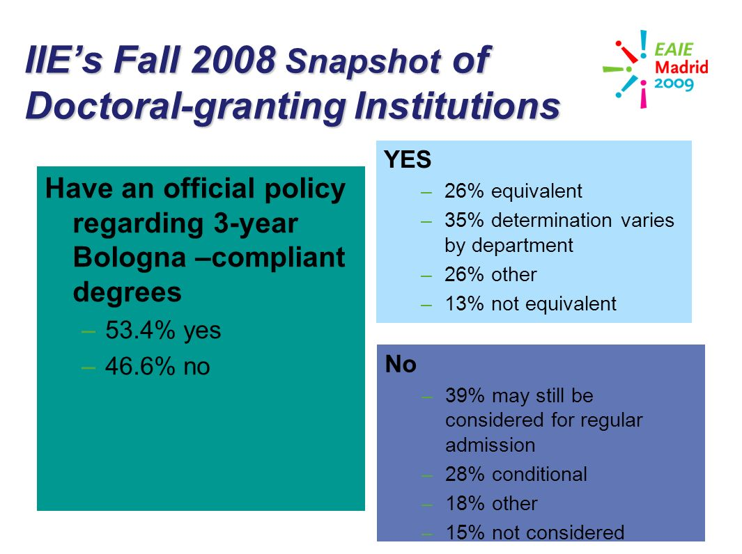 slide 25 IIEs Fall 2008 Snapshot of Doctoral-granting Institutions Have an official policy regarding 3-year Bologna –compliant degrees –53.4% yes –46.6% no YES –26% equivalent –35% determination varies by department –26% other –13% not equivalent No –39% may still be considered for regular admission –28% conditional –18% other –15% not considered