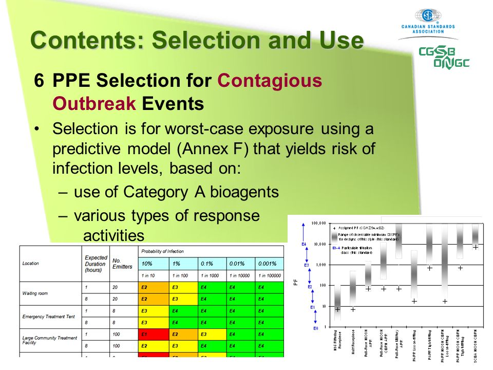 6 PPE Selection for Contagious Outbreak Events Selection is for worst-case exposure using a predictive model (Annex F) that yields risk of infection levels, based on: –use of Category A bioagents –various types of response activities Contents: Selection and Use