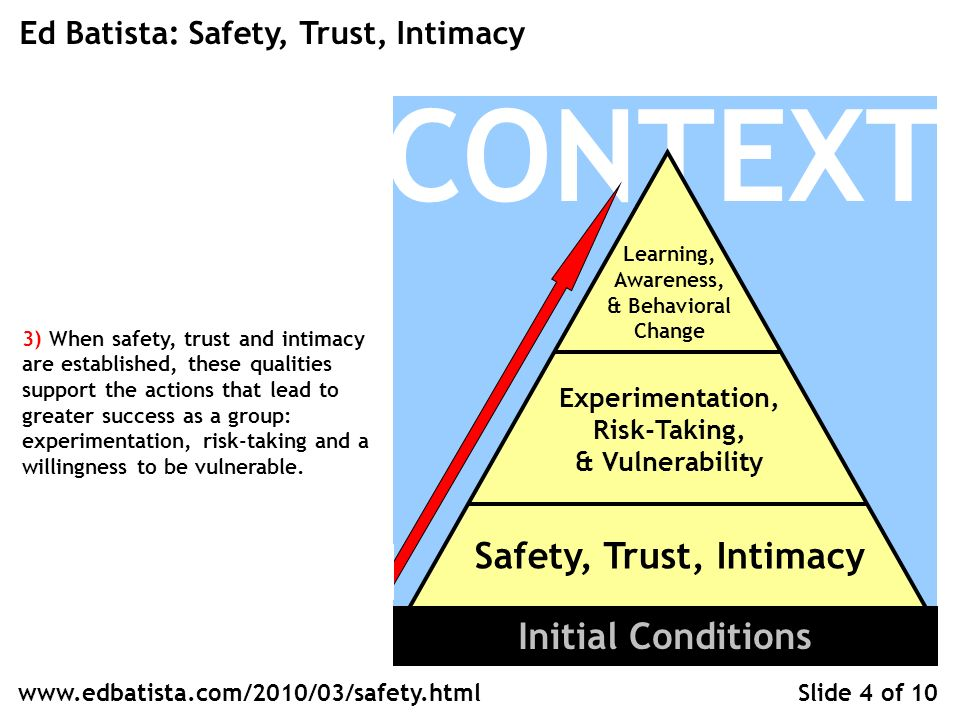 CONTEXT Learning, Awareness, & Behavioral Change Experimentation, Risk-Taking, & Vulnerability Safety, Trust, Intimacy Ed Batista: Safety, Trust, Intimacy Slide 4 of 10 Initial Conditions   3) When safety, trust and intimacy are established, these qualities support the actions that lead to greater success as a group: experimentation, risk-taking and a willingness to be vulnerable.