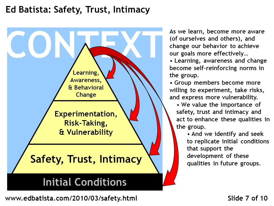 CONTEXT Learning, Awareness, & Behavioral Change Experimentation, Risk-Taking, & Vulnerability Safety, Trust, Intimacy Ed Batista: Safety, Trust, Intimacy Slide 7 of 10 Initial Conditions   As we learn, become more aware (of ourselves and others), and change our behavior to achieve our goals more effectively… Learning, awareness and change become self-reinforcing norms in the group.