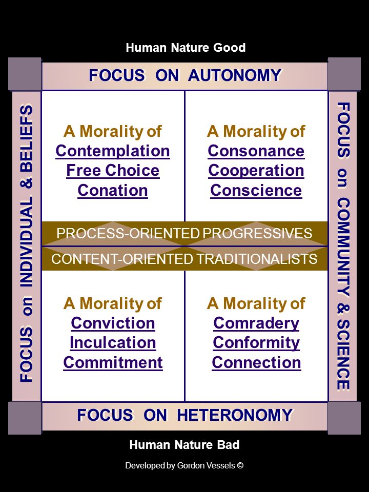 FOCUS ON AUTONOMY FOCUS on INDIVIDUAL Personal- Values Centered Personal- Values Centered Reciprocal- Relationship Centered Reciprocal- Relationship Centered Universal- Principles Centered Universal- Principles Centered FOCUS ON HETERONOMY FOCUS on COMMUNITY Human Nature Good Human Nature Bad Responsible- Citizenship Centered Responsible- Citizenship Centered Developed by Gordon Vessels ©