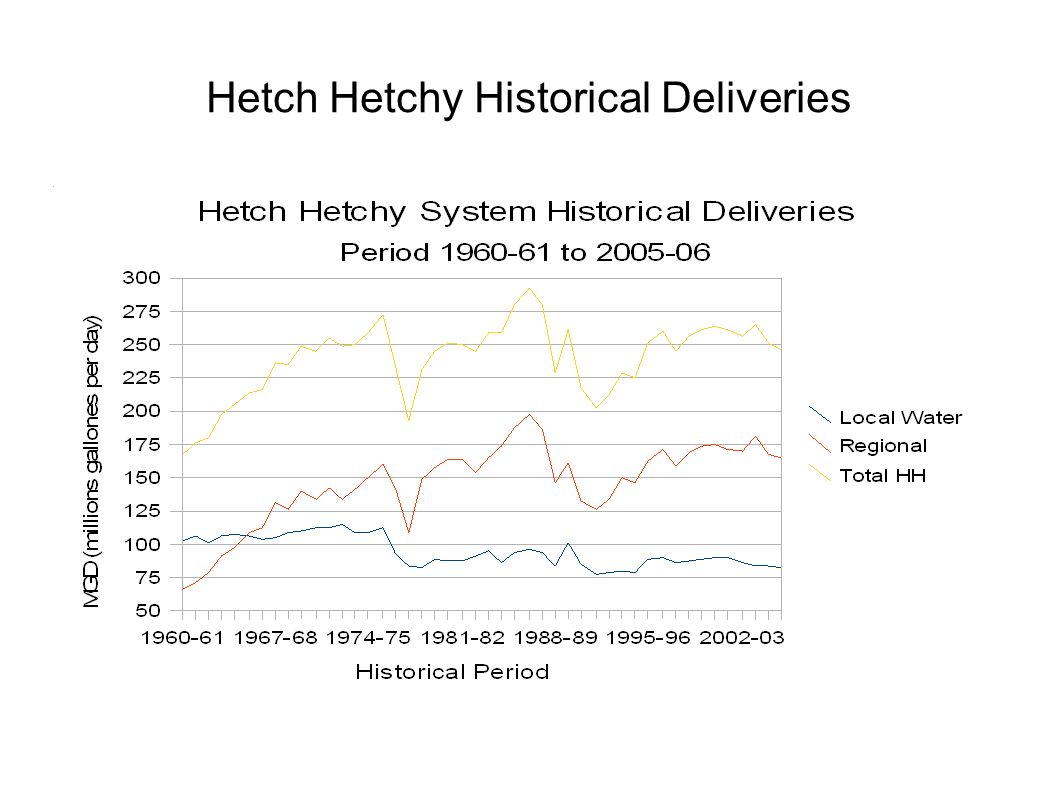 Hetch Hetchy Historical Deliveries
