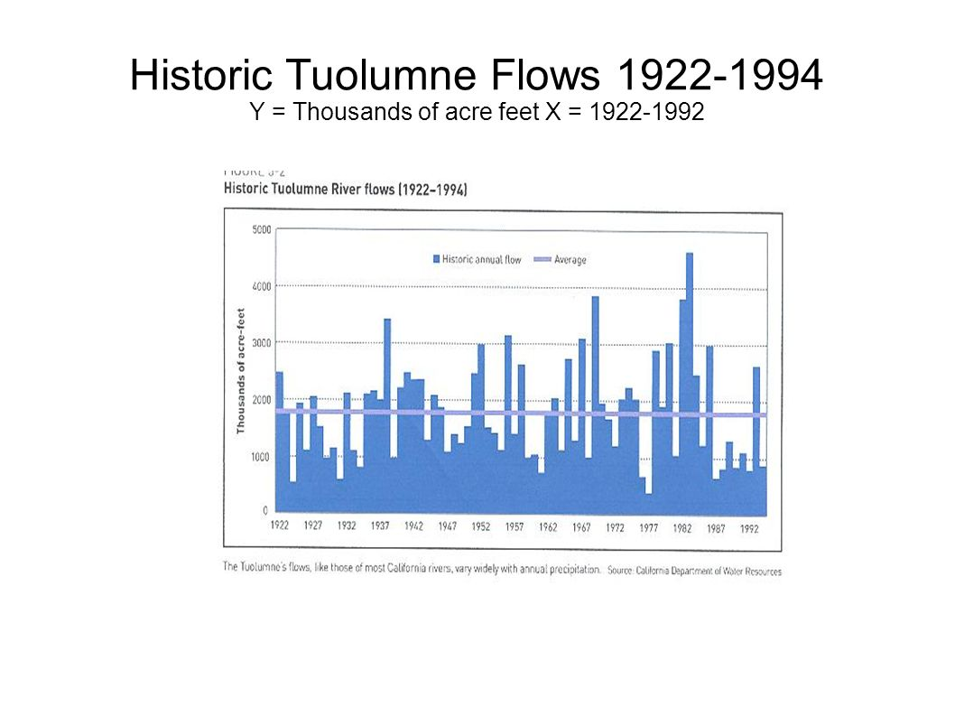 Historic Tuolumne Flows Y = Thousands of acre feet X =