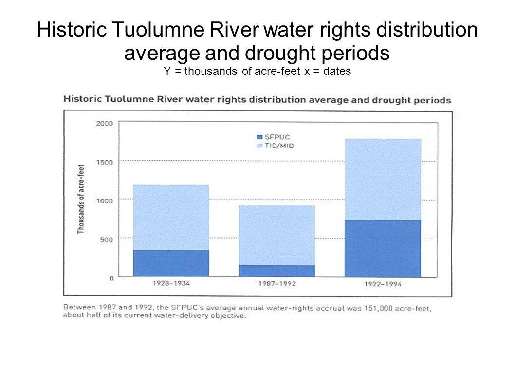 Historic Tuolumne River water rights distribution average and drought periods Y = thousands of acre-feet x = dates