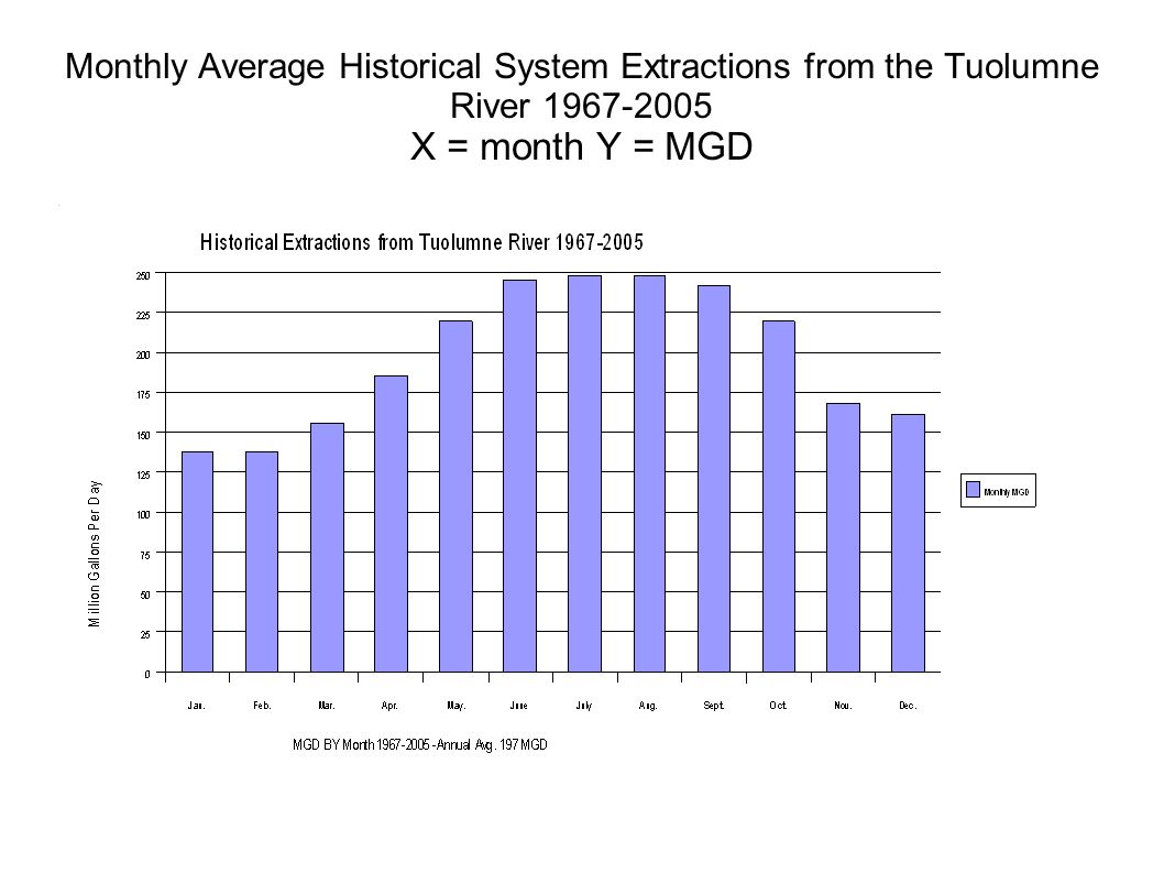Monthly Average Historical System Extractions from the Tuolumne River X = month Y = MGD