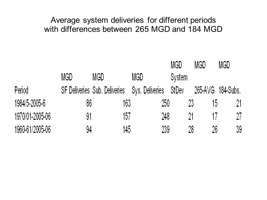 Average system deliveries for different periods with differences between 265 MGD and 184 MGD