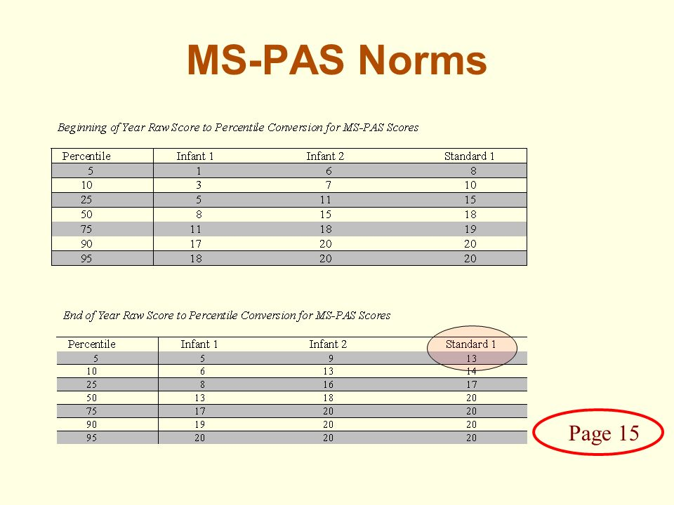 MS-PAS Norms Page 15