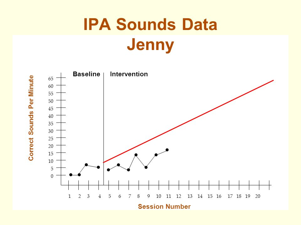 IPA Sounds Data Jenny Correct Sounds Per Minute Session Number Baseline Intervention