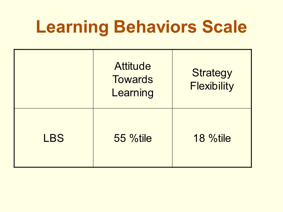 Learning Behaviors Scale Attitude Towards Learning Strategy Flexibility LBS55 %tile18 %tile