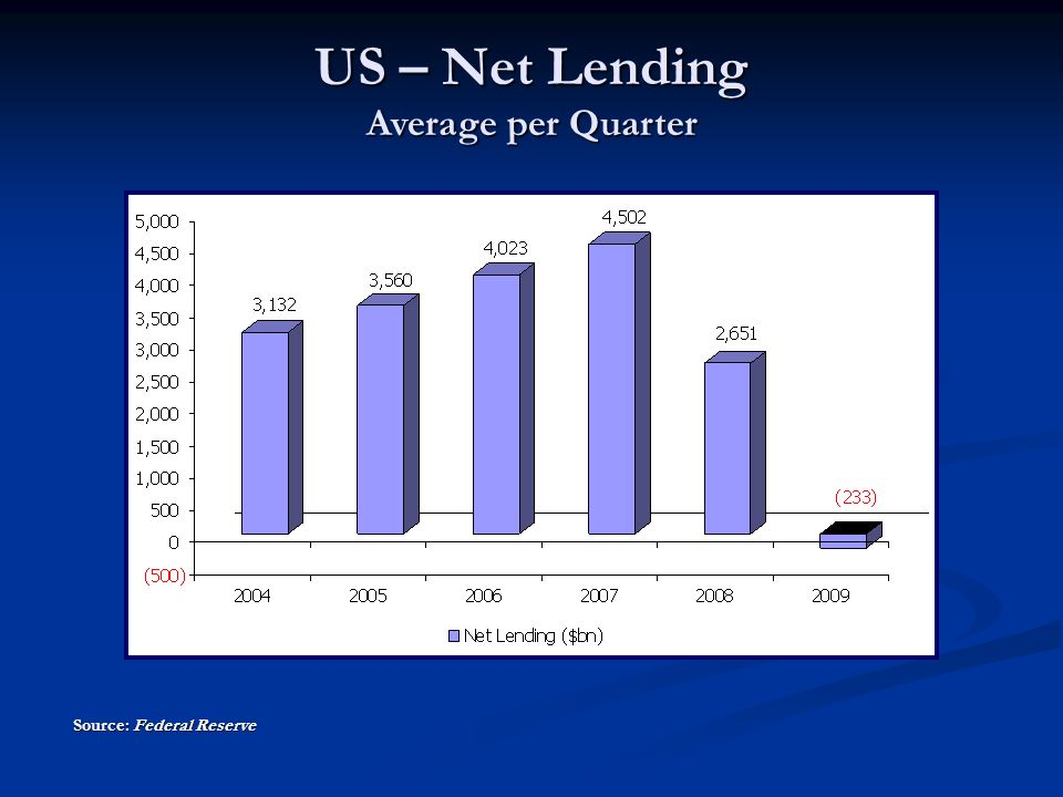 Source: Federal Reserve US – Net Lending Average per Quarter