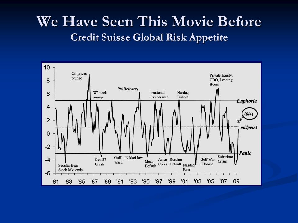 We Have Seen This Movie Before Credit Suisse Global Risk Appetite