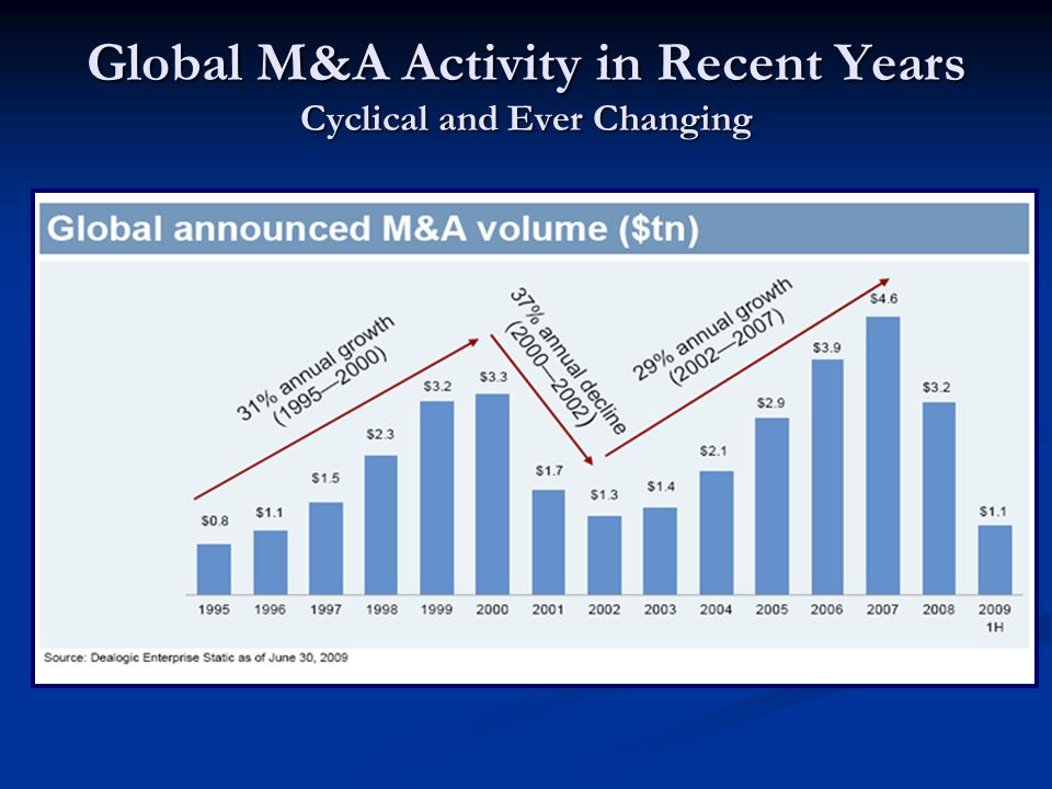 Global M&A Activity in Recent Years Cyclical and Ever Changing