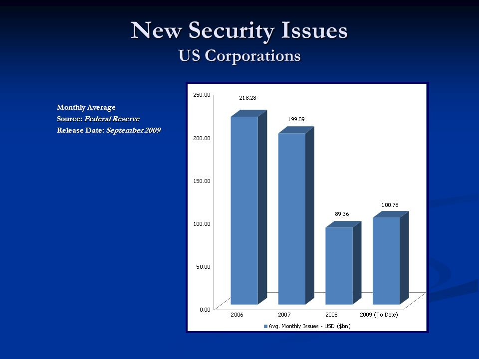 Monthly Average Source: Federal Reserve Release Date: September 2009 New Security Issues US Corporations