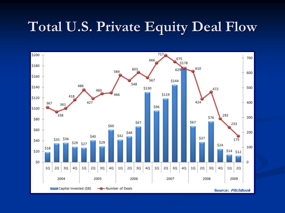 Total U.S. Private Equity Deal Flow Source: PitchBook