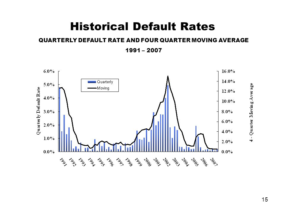 15 Historical Default Rates QUARTERLY DEFAULT RATE AND FOUR QUARTER MOVING AVERAGE 1991 – 2007
