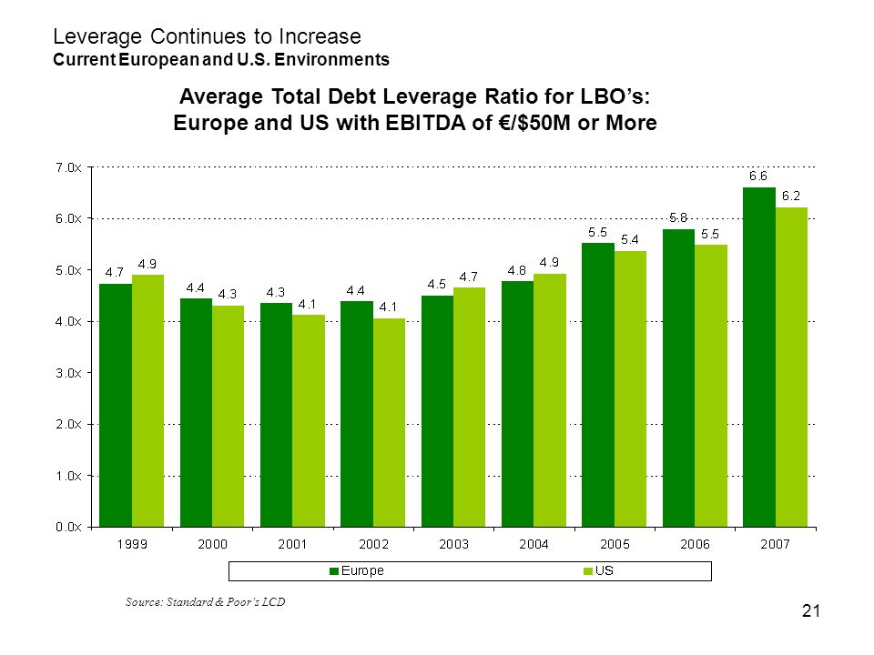 21 Average Total Debt Leverage Ratio for LBOs: Europe and US with EBITDA of /$50M or More Leverage Continues to Increase Current European and U.S.