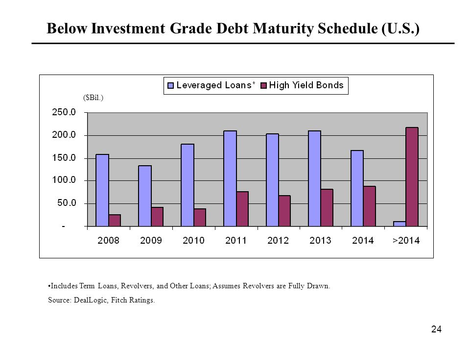 24 Below Investment Grade Debt Maturity Schedule (U.S.) ($Bil.) Includes Term Loans, Revolvers, and Other Loans; Assumes Revolvers are Fully Drawn.