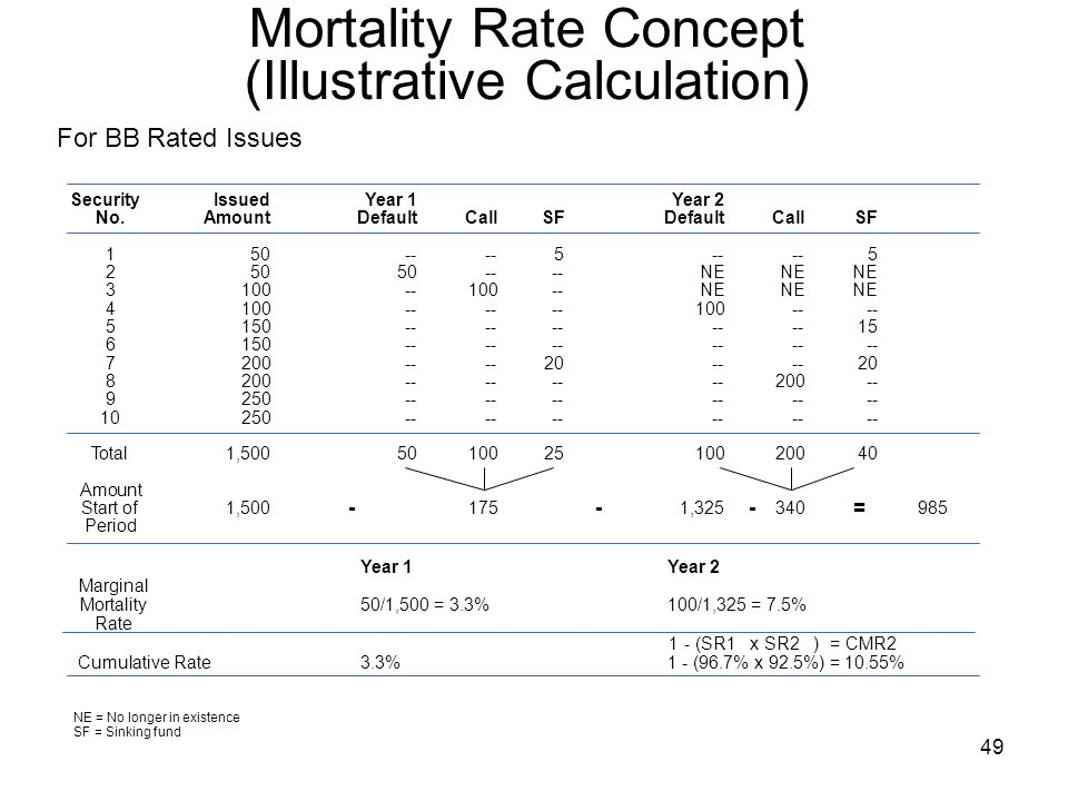 49 Mortality Rate Concept (Illustrative Calculation) For BB Rated Issues SecurityIssuedYear 1Year 2 No.AmountDefaultCallSFDefaultCallSF NENENE NENENE Total1, Amount Start of 1, , Period ---=---= Year 1Year 2 Marginal Mortality50/1,500 = 3.3%100/1,325 = 7.5% Rate 1 - (SR1 x SR2 ) = CMR2 Cumulative Rate3.3%1 - (96.7% x 92.5%) = 10.55% NE = No longer in existence SF = Sinking fund