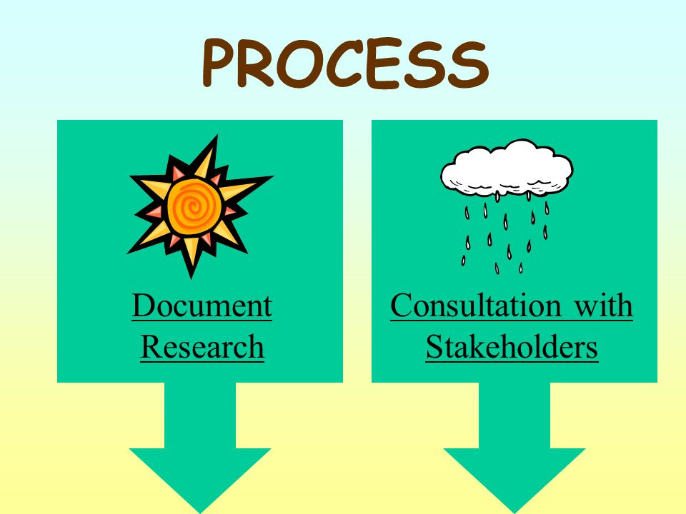 Document Research Consultation with Stakeholders PROCESS