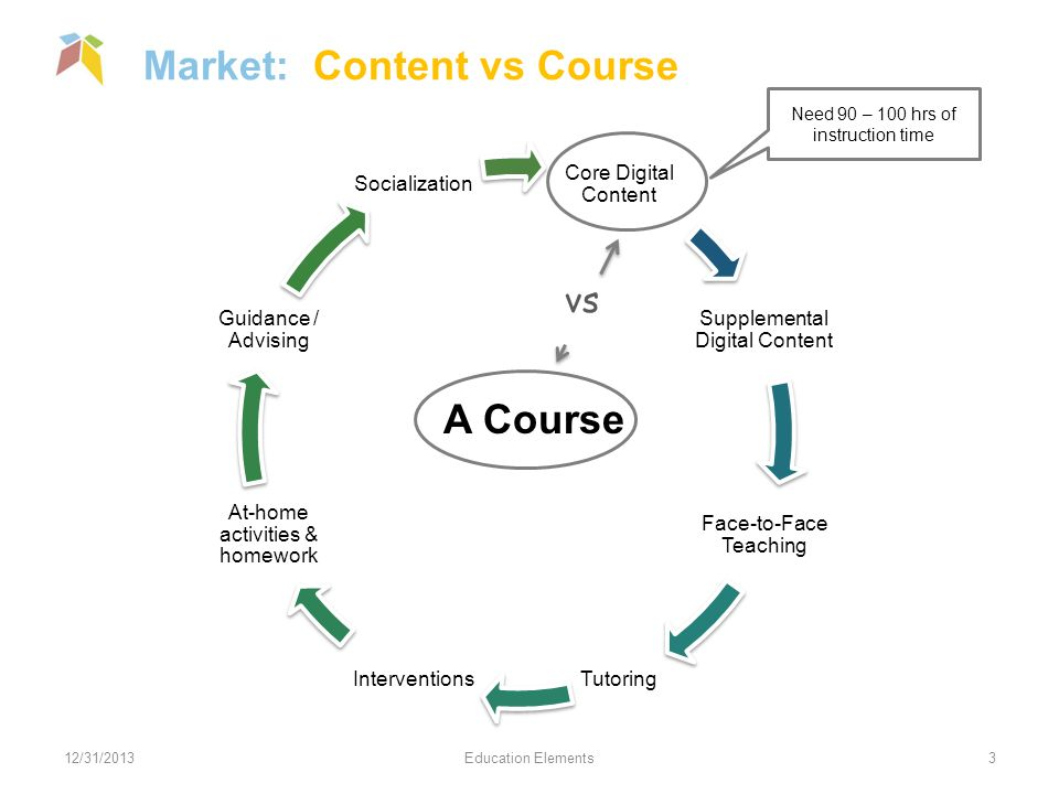 Market: Content vs Course 12/31/2013Education Elements3 Core Digital Content Supplemental Digital Content Face-to-Face Teaching TutoringInterventions At-home activities & homework Guidance / Advising Socialization A Course vs Need 90 – 100 hrs of instruction time