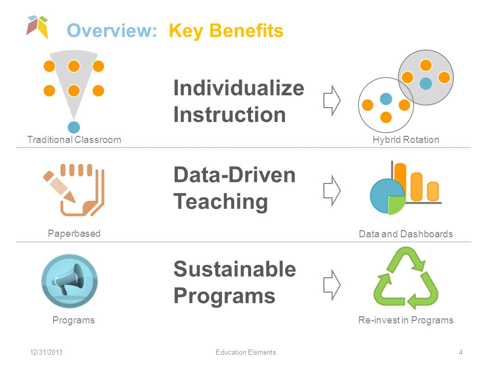 Individualize Instruction Data-Driven Teaching Sustainable Programs Overview: Key Benefits 12/31/2013Education Elements4 Hybrid Rotation Data and Dashboards Re-invest in Programs Traditional Classroom Paperbased Programs