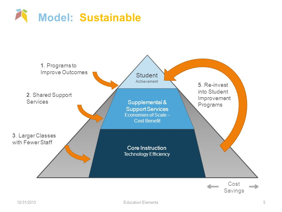 Model: Sustainable 12/31/2013Education Elements5 Student Achievement Supplemental & Support Services Economies of Scale – Cost Benefit Core Instruction Technology Efficiency 1.