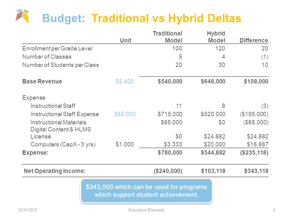 Budget: Traditional vs Hybrid Deltas 12/31/2013Education Elements6 Unit Traditional Model Hybrid ModelDifference Enrollment per Grade Level Number of Classes54(1) Number of Students per Class Base Revenue$5,400$540,000$648,000$108,000 Expense Instructional Staff118(3) Instructional Staff Expense$65,000$715,000$520,000($195,000) Instructional Materials$65,000$0($65,000) Digital Content & HLMS License$0$24,882 Computers (CapX - 3 yrs)$1,000$3,333$20,000$16,667 Expense:$780,000$544,882($235,118) Net Operating Income:($240,000)$103,118$343,118 $343,000 which can be used for programs which support student achievement.