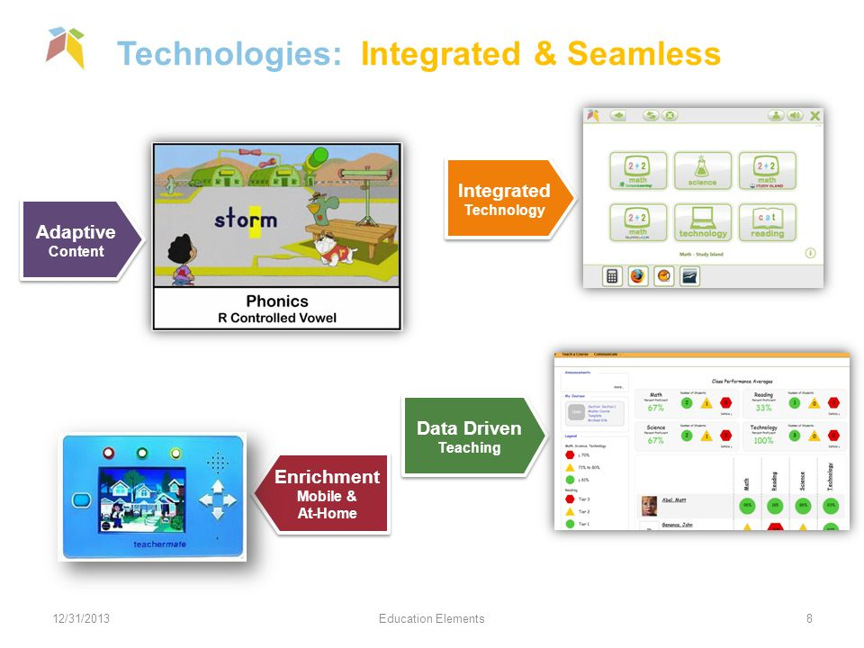 Technologies: Integrated & Seamless 12/31/2013Education Elements8 Adaptive Content Adaptive Content Integrated Technology Integrated Technology Data Driven Teaching Data Driven Teaching Enrichment Mobile & At-Home Enrichment Mobile & At-Home