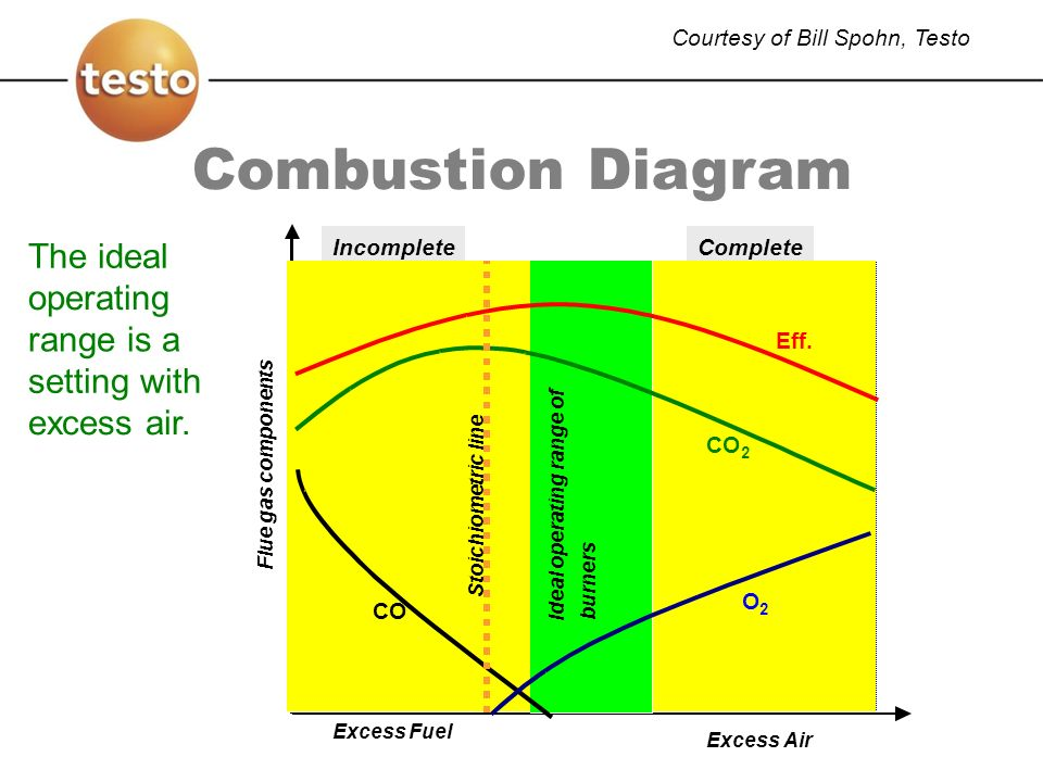 The Big Picture Why Perform Combustion Safety Tests.