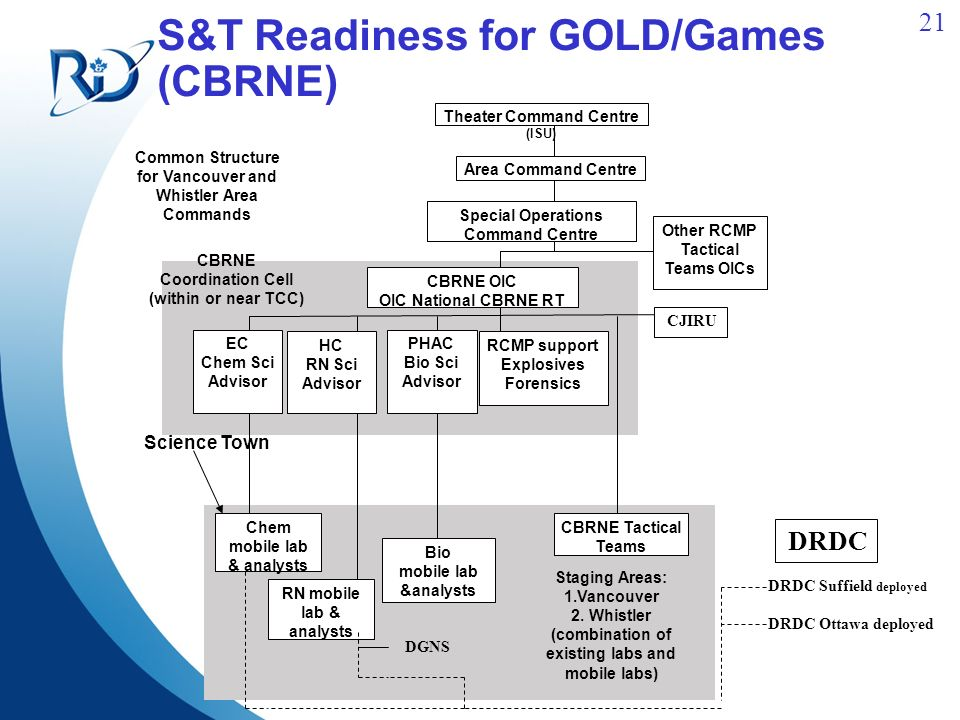 21 S&T Readiness for GOLD/Games (CBRNE) Science Town Common Structure for Vancouver and Whistler Area Commands EC Chem Sci Advisor Theater Command Centre (ISU) Area Command Centre CBRNE OIC OIC National CBRNE RT Chem mobile lab & analysts Special Operations Command Centre Other RCMP Tactical Teams OICs PHAC Bio Sci Advisor HC RN Sci Advisor RCMP support Explosives Forensics CBRNE Tactical Teams RN mobile lab & analysts Bio mobile lab &analysts CBRNE Coordination Cell (within or near TCC) Staging Areas: 1.Vancouver 2.