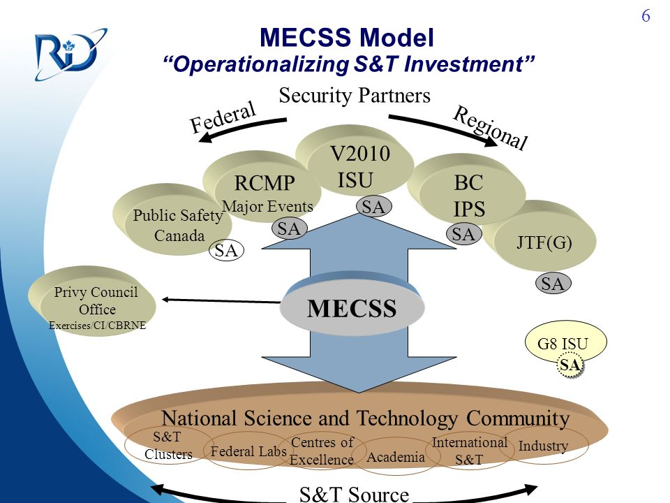 6 MECSS Model Operationalizing S&T Investment Public Safety Canada SA National Science and Technology Community Privy Council Office Exercises/CI/CBRNE JTF(G) BC IPS V2010 ISU RCMP Major Events SA S&T Source Industry International S&T Academia Centres of Excellence Federal Labs S&T Clusters MECSS G8 ISU SA Security Partners Federal Regional