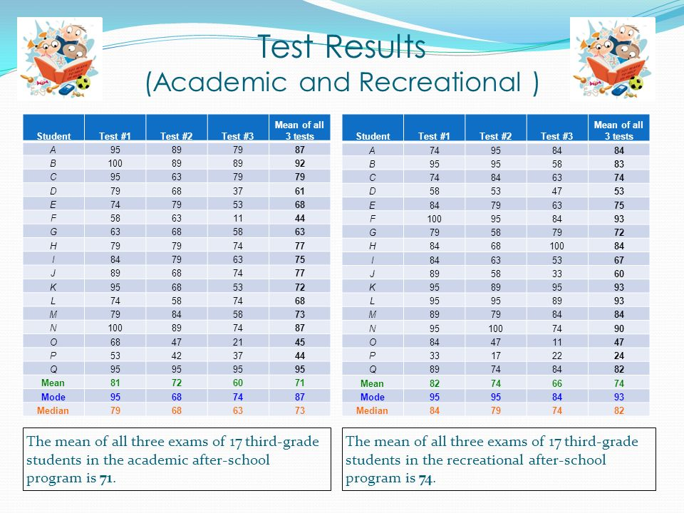 Test Results (Academic and Recreational ) The mean of all three exams of 17 third-grade students in the academic after-school program is 71.