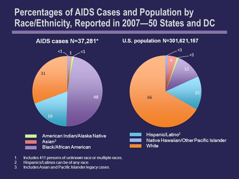 Percentages of AIDS Cases and Population by Race/Ethnicity, Reported in 200750 States and DC 1.Includes 411 persons of unknown race or multiple races.