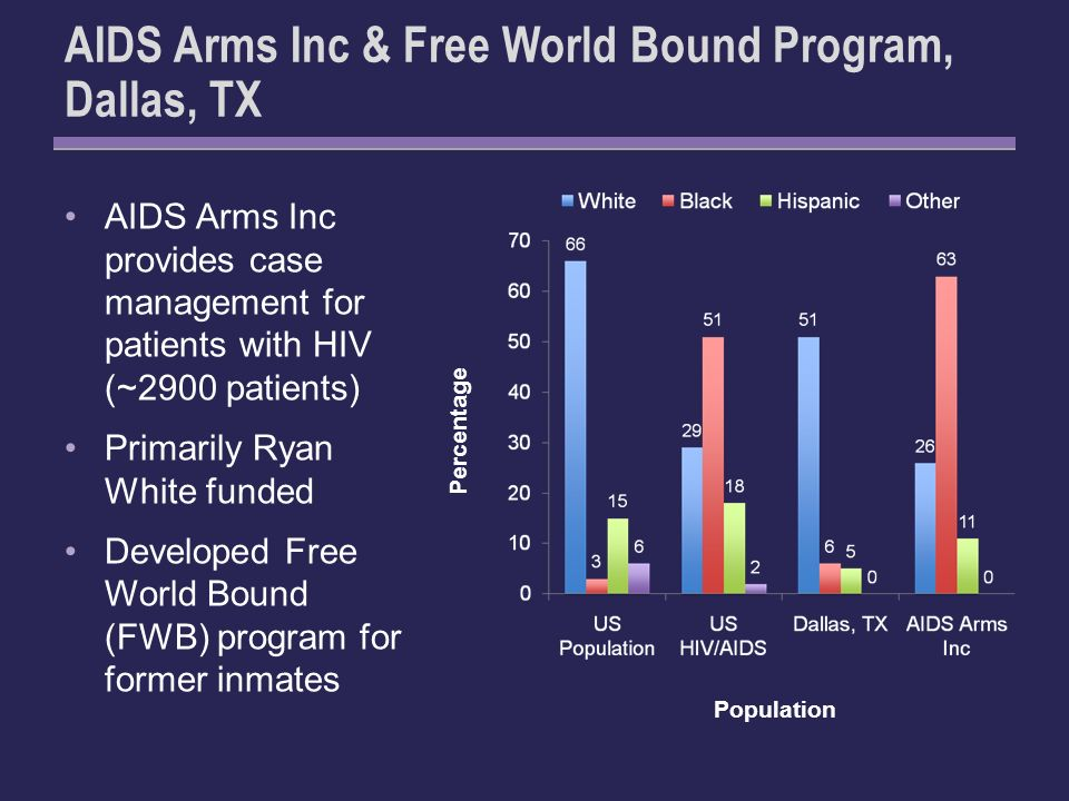 AIDS Arms Inc & Free World Bound Program, Dallas, TX AIDS Arms Inc provides case management for patients with HIV (~2900 patients) Primarily Ryan White funded Developed Free World Bound (FWB) program for former inmates Population Percentage