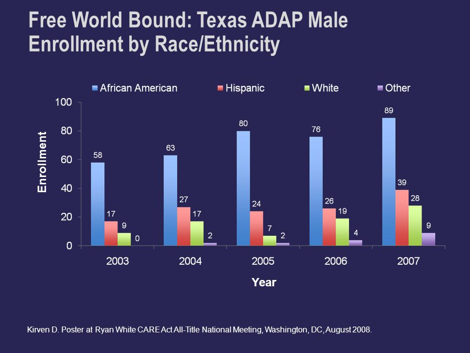 Free World Bound: Texas ADAP Male Enrollment by Race/Ethnicity Enrollment Year Kirven D.