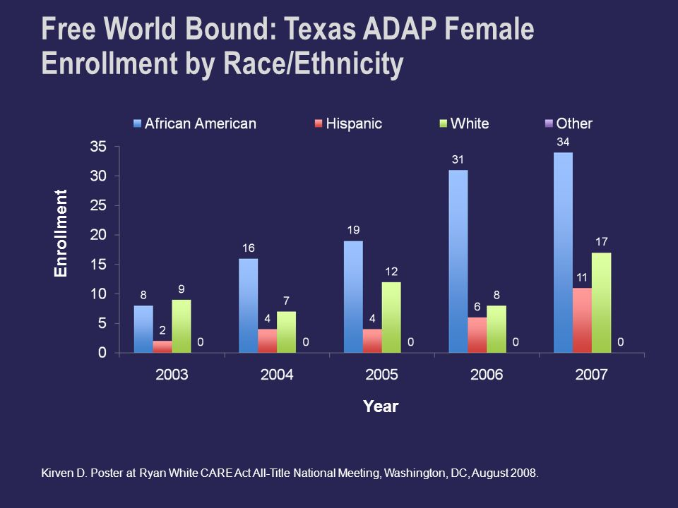 Free World Bound: Texas ADAP Female Enrollment by Race/Ethnicity Year Kirven D.