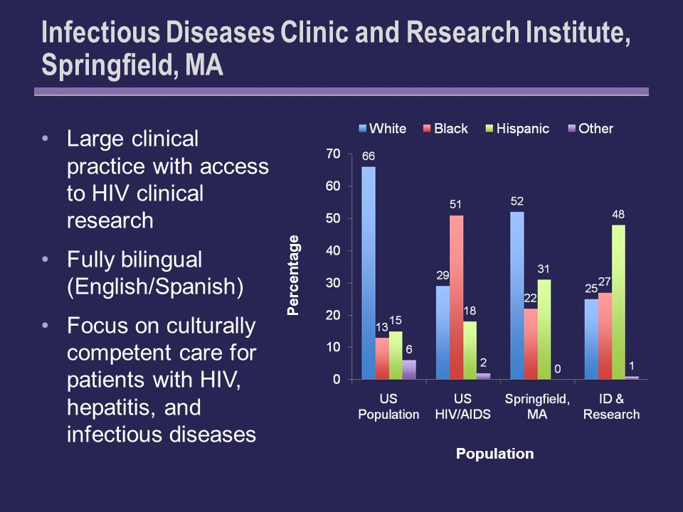 Infectious Diseases Clinic and Research Institute, Springfield, MA Large clinical practice with access to HIV clinical research Fully bilingual (English/Spanish) Focus on culturally competent care for patients with HIV, hepatitis, and infectious diseases Population Percentage