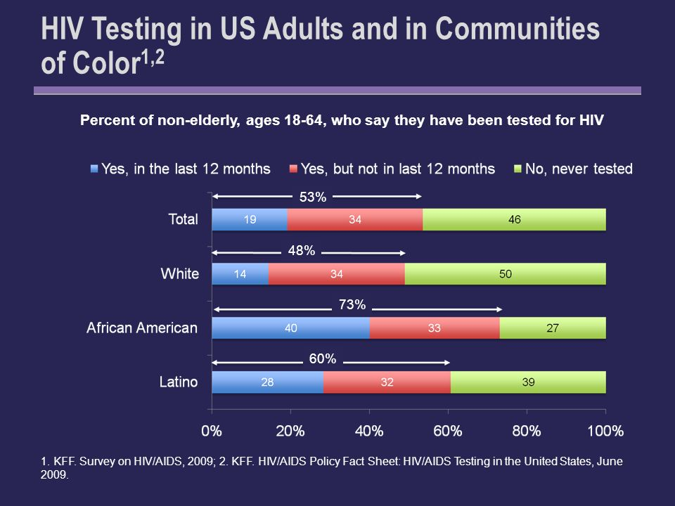HIV Testing in US Adults and in Communities of Color 1,2 1.