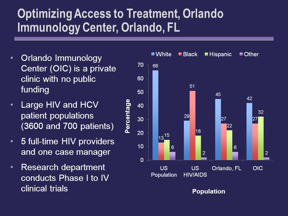 Optimizing Access to Treatment, Orlando Immunology Center, Orlando, FL Orlando Immunology Center (OIC) is a private clinic with no public funding Large HIV and HCV patient populations (3600 and 700 patients) 5 full-time HIV providers and one case manager Research department conducts Phase I to IV clinical trials Population Percentage