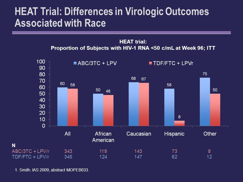 HEAT Trial: Differences in Virologic Outcomes Associated with Race 1.