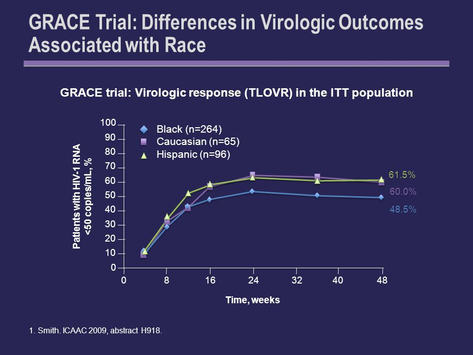 GRACE Trial: Differences in Virologic Outcomes Associated with Race GRACE trial: Virologic response (TLOVR) in the ITT population 1.