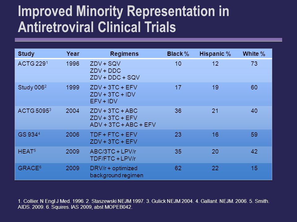 Improved Minority Representation in Antiretroviral Clinical Trials 1.
