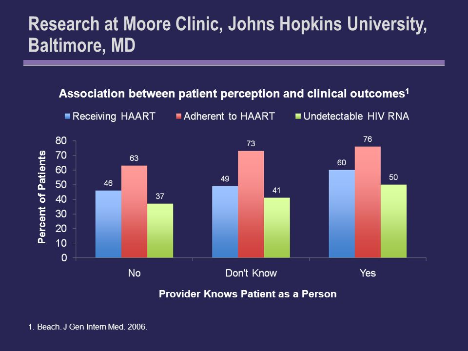 Research at Moore Clinic, Johns Hopkins University, Baltimore, MD Association between patient perception and clinical outcomes 1 1.