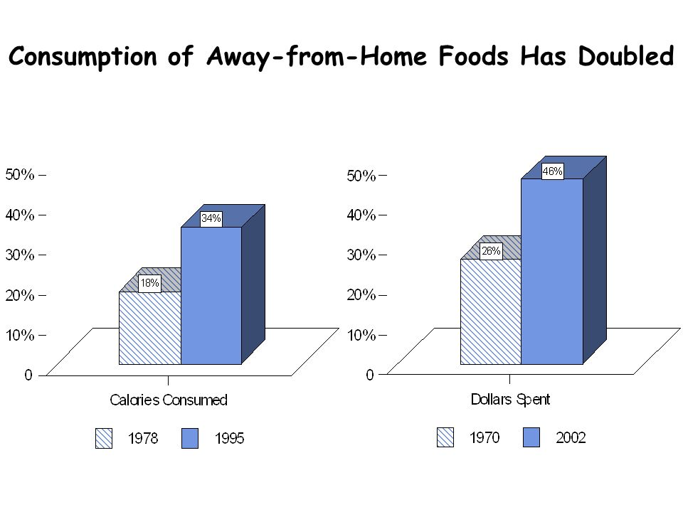 Consumption of Away-from-Home Foods Has Doubled
