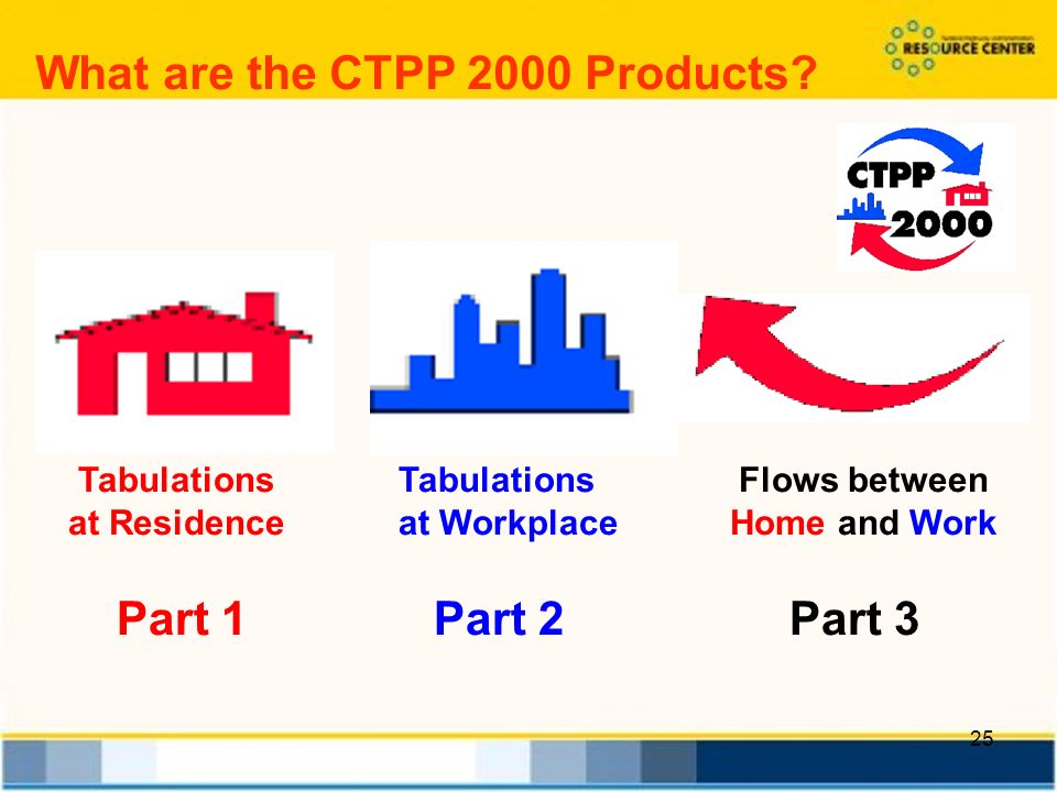 25 Tabulations at Residence Tabulations at Workplace Flows between Home and Work Part 1Part 2 Part 3 What are the CTPP 2000 Products