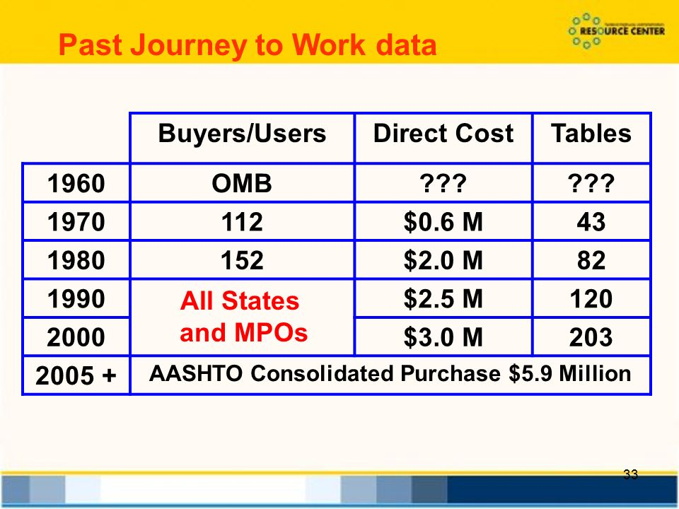 33 Past Journey to Work data Buyers/UsersDirect CostTables 1960OMB .