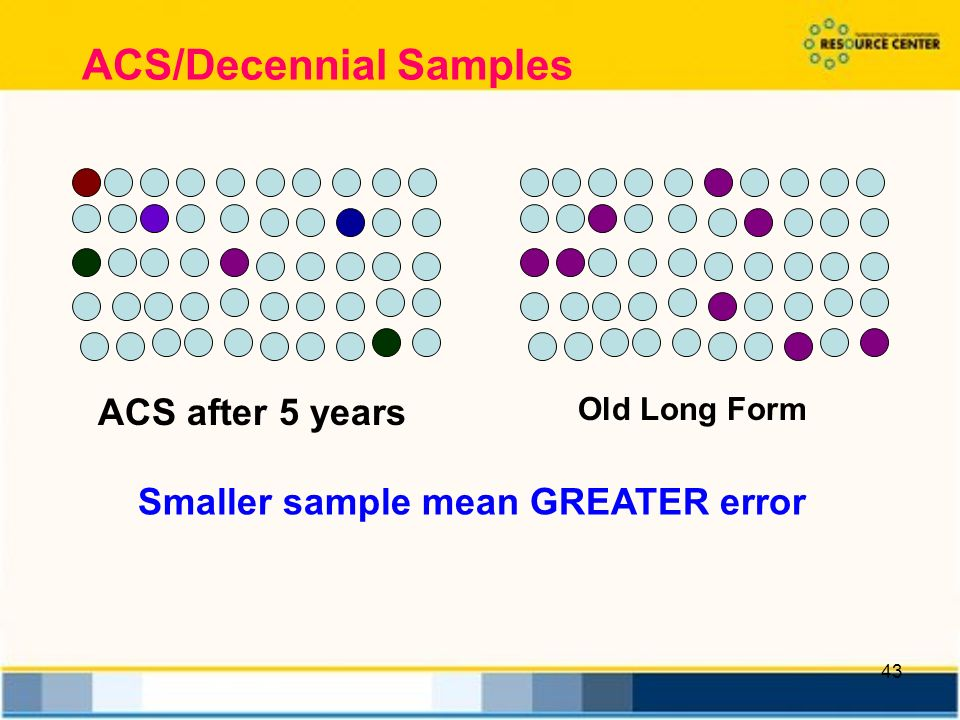 43 ACS/Decennial Samples ACS after 5 years Old Long Form Smaller sample mean GREATER error