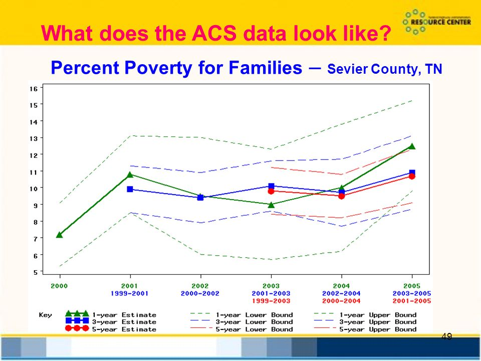 49 Percent Poverty for Families – Sevier County, TN What does the ACS data look like