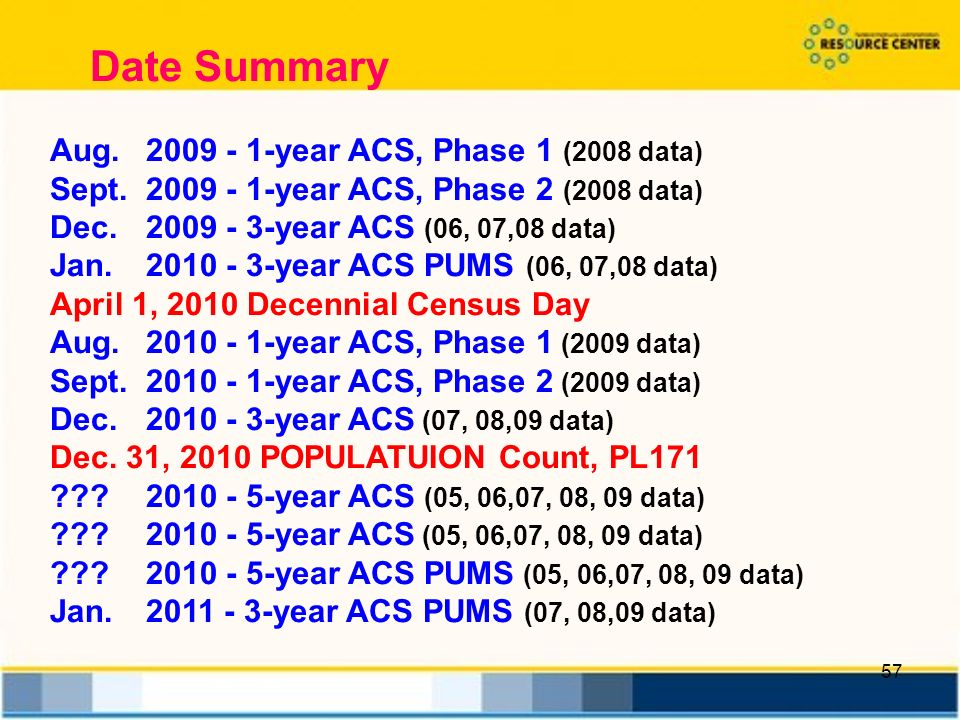 57 Date Summary Aug year ACS, Phase 1 (2008 data) Sept year ACS, Phase 2 (2008 data) Dec year ACS (06, 07,08 data) Jan year ACS PUMS (06, 07,08 data) April 1, 2010 Decennial Census Day Aug year ACS, Phase 1 (2009 data) Sept year ACS, Phase 2 (2009 data) Dec year ACS (07, 08,09 data) Dec.