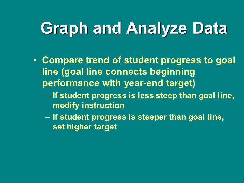 Graph and Analyze Data Compare trend of student progress to goal line (goal line connects beginning performance with year-end target) –If student progress is less steep than goal line, modify instruction –If student progress is steeper than goal line, set higher target